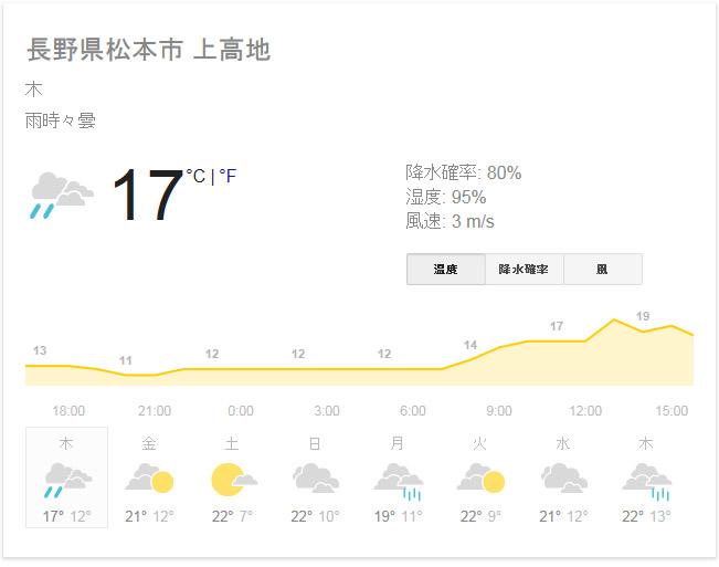 高地 の 天気 予報 上